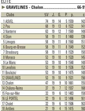 PAR SANDRINE ARRESTIER,sports@lavoixdunord.fr