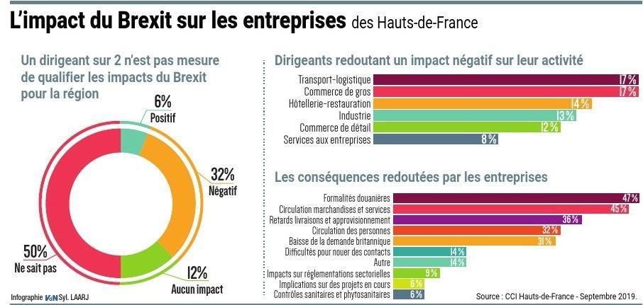 PAR YANNICK BOUCHER,economie@lavoixdunord.fr