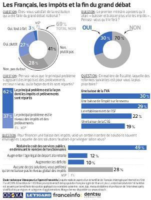 Service politique du Figaro