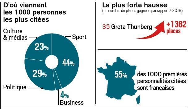 CYRIL PETIT (AVEC ANNE-CHARLOTTE DUSSEAULX)* Le classement des 1 000 personnalités les plus médiatisées dans la presse française a été réalisé du 1er janvier au 31 décembre par Press'edd à partir des 1 500 premiers titres de presse et de 1 500 sites du Web éditorial.