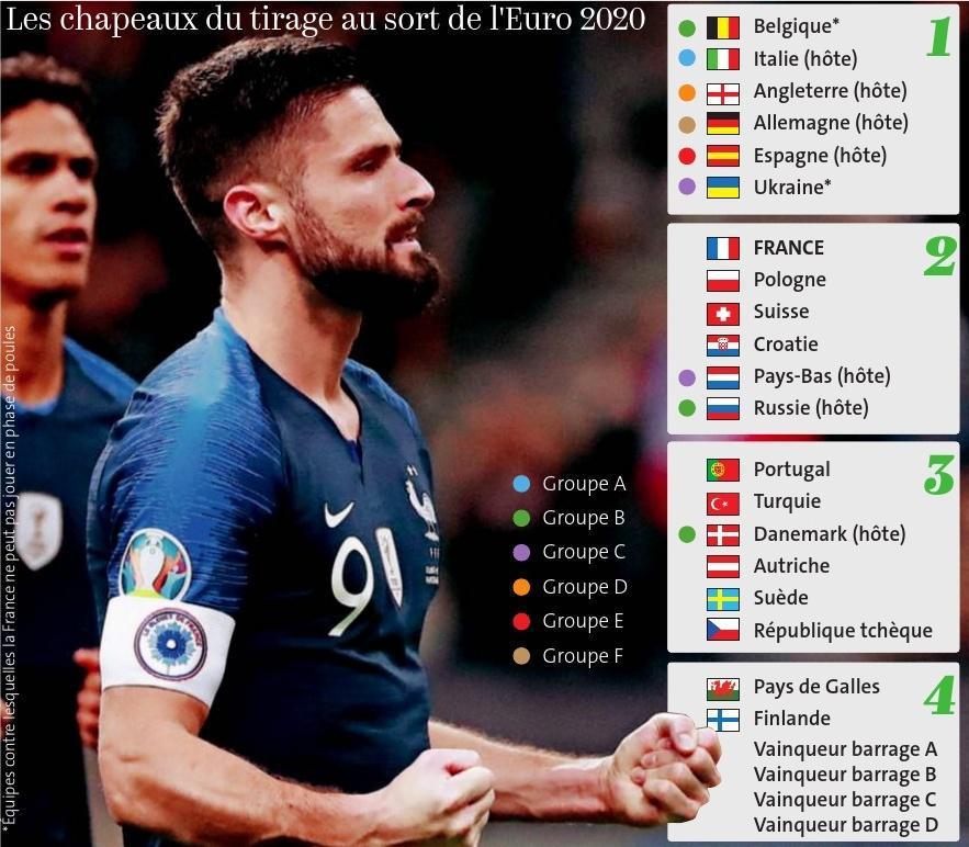 Tirage au sort de l'Euro 2020, ce samedi à 18 h à Bucarest (Roumanie)