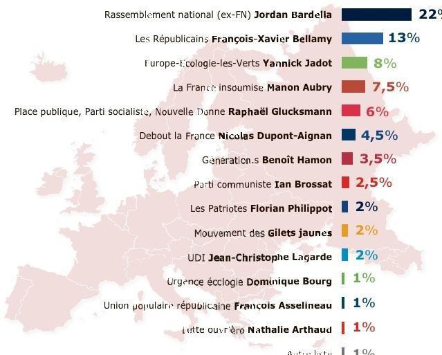 THIERRY PRUDHON,1.Etude réalisée par Internetdu 15 au 21avril,auprès d'un échantillon de 2 501 électeurs français se déclarant certains d'aller voter le 26 mai.