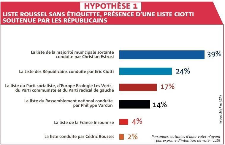 THIERRY PRUDHON tprudhon@nicematin.fr,(1) Enquête réalisée du 10 au 14 octobre auprèsd'unéchantillonde601électeursniçois.