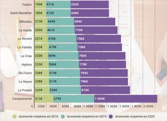 Source : economie.gouv.fr